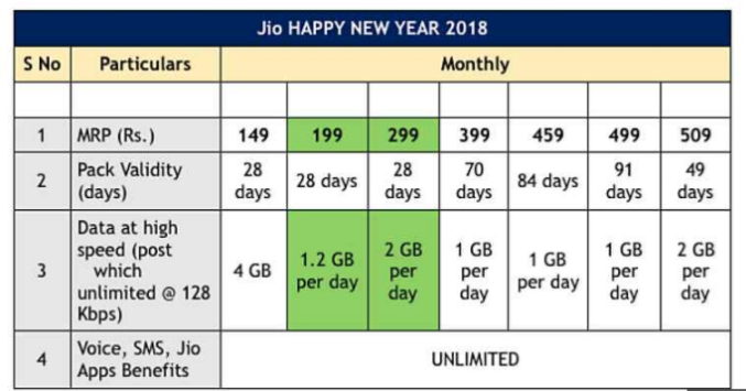 Data Jio discount offer  image 2