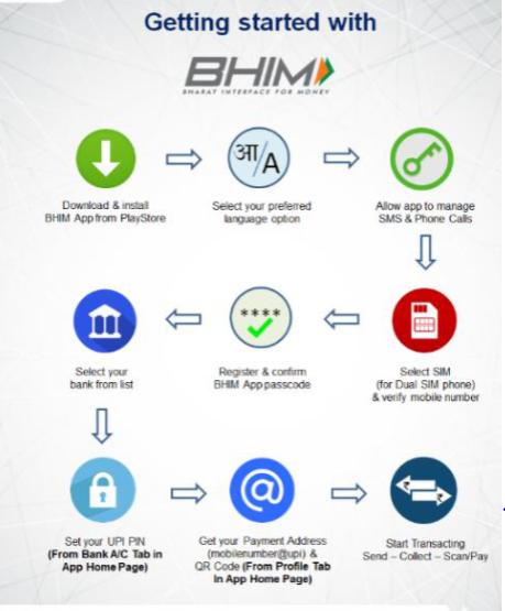 BHIM UPI- Instant Money Transfer, Benefits, How To Register