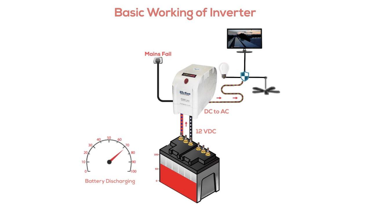 basic working of inverter
